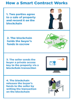 Blockchain Technology smart contract works