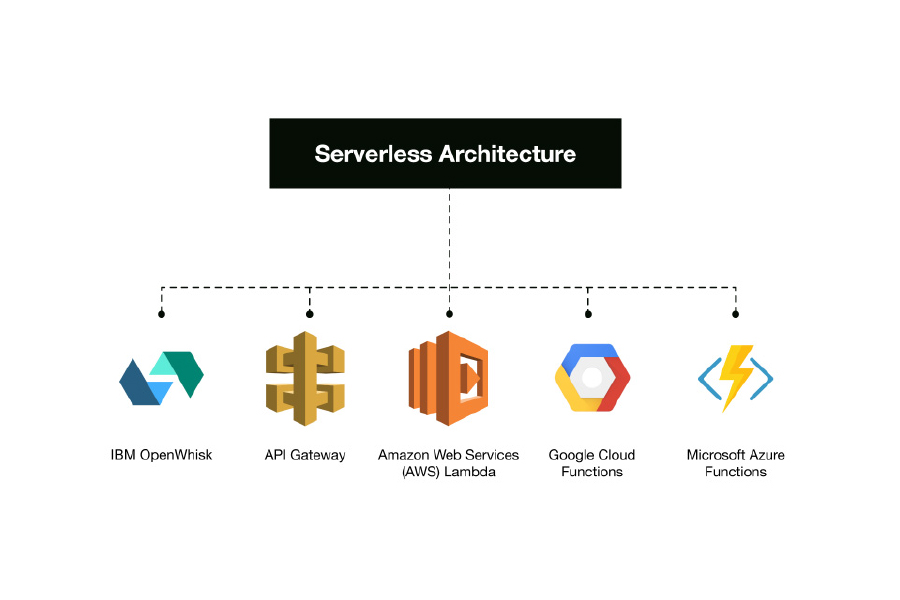 Why Serverless Architecture is a better option for an Software Developer